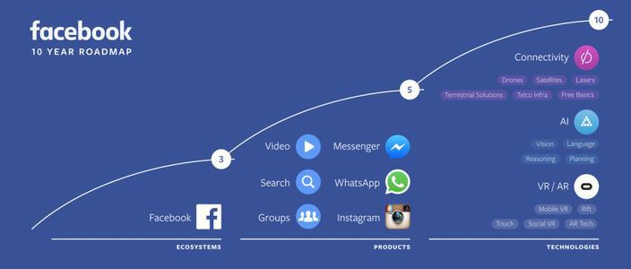 facebook-f8-conference